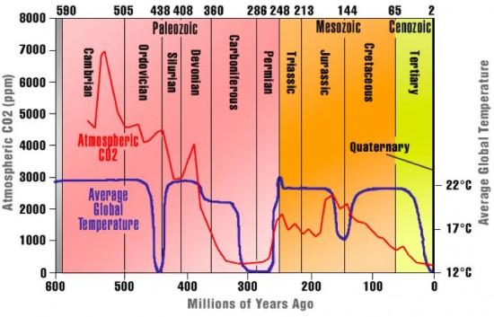 6temp.chart.n.co2.jpg