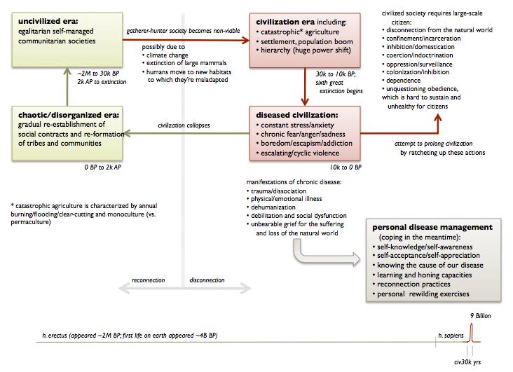 civ-disease-chart-2.jpg